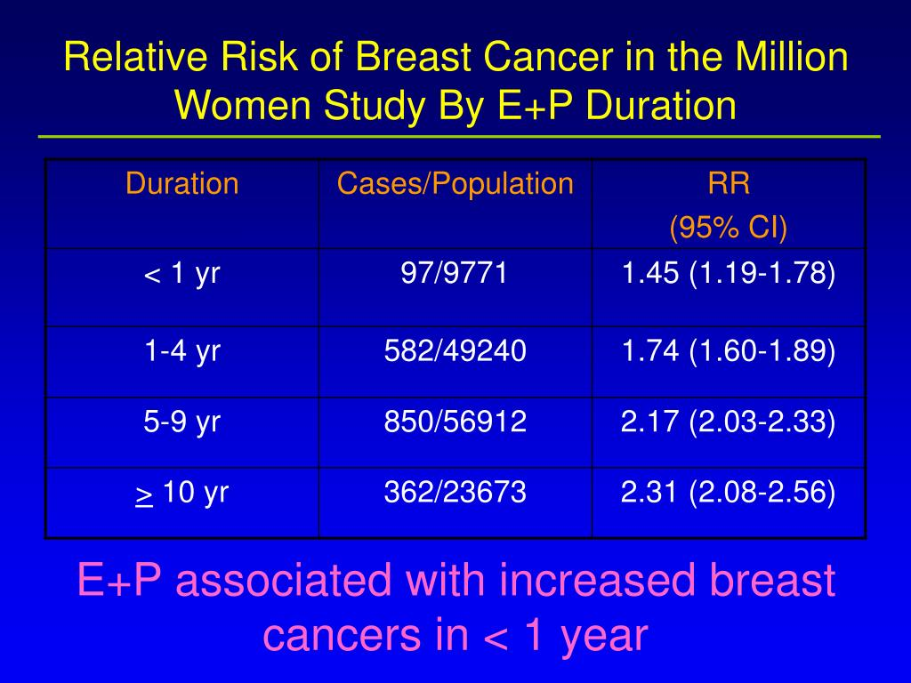 Relative Risk of Breast Cancer in the Million Women Study By E+P Duration