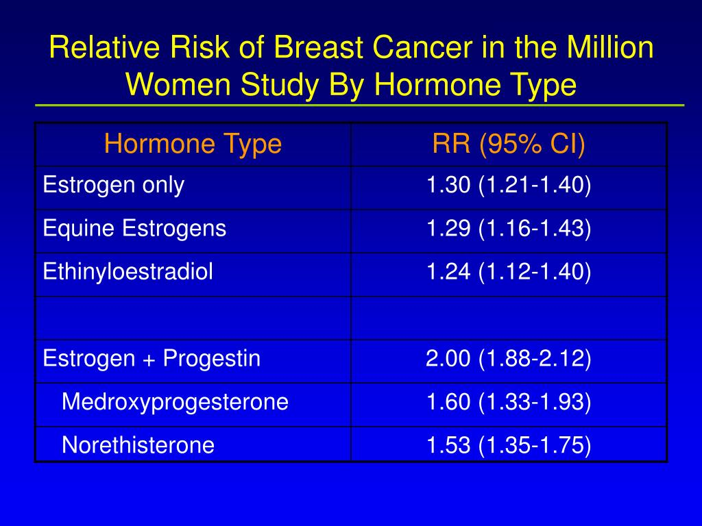 Relative Risk of Breast Cancer in the Million Women Study By Hormone Type