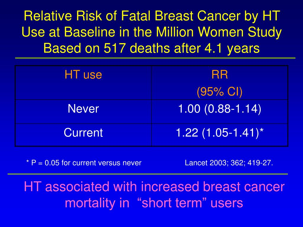 Relative Risk of Fatal Breast Cancer by HT Use at Baseline in the Million Women Study Based on 517 deaths after 4.1 years