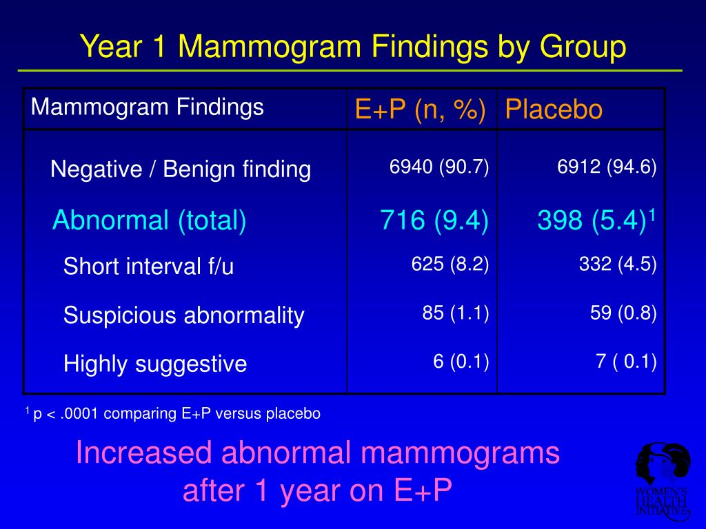 Year 1 Mammogram Findings by Group