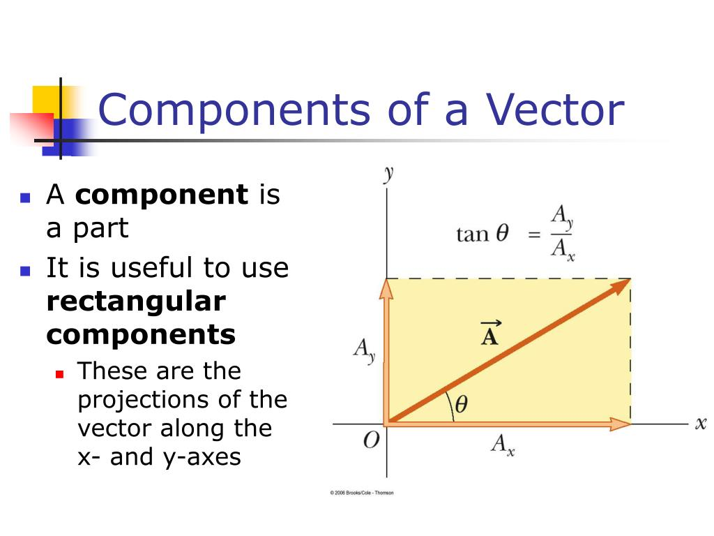 Components of a Vector