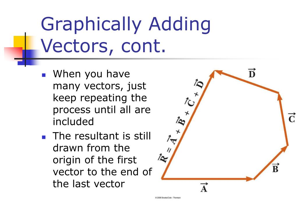 Graphically Adding Vectors, cont.