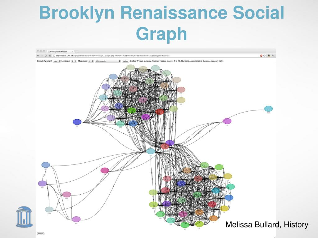 Brooklyn Renaissance Social Graph