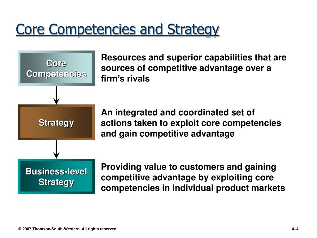 what is the relationship between capabilities and core competencies