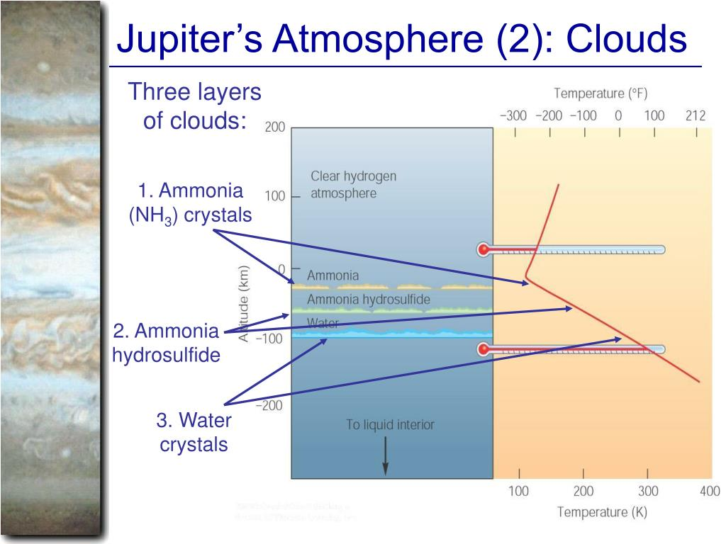 Jupiter's Atmosphere (2): Clouds