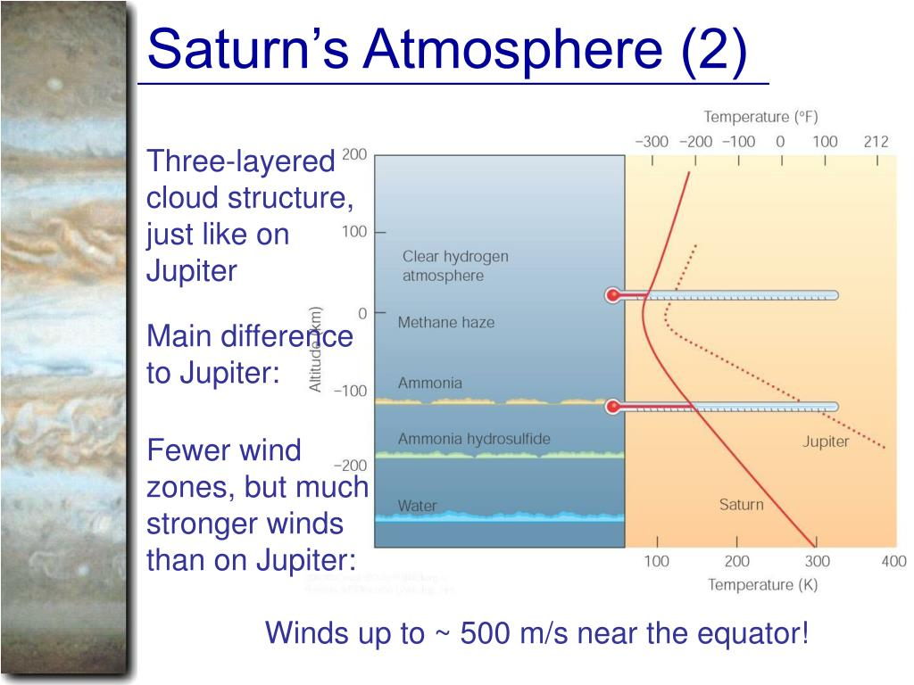 Saturn's Atmosphere (2)