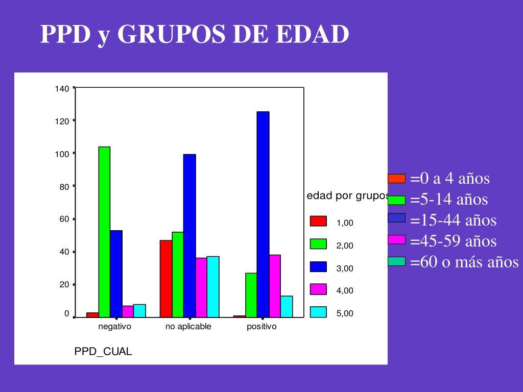 PPD y GRUPOS DE EDAD