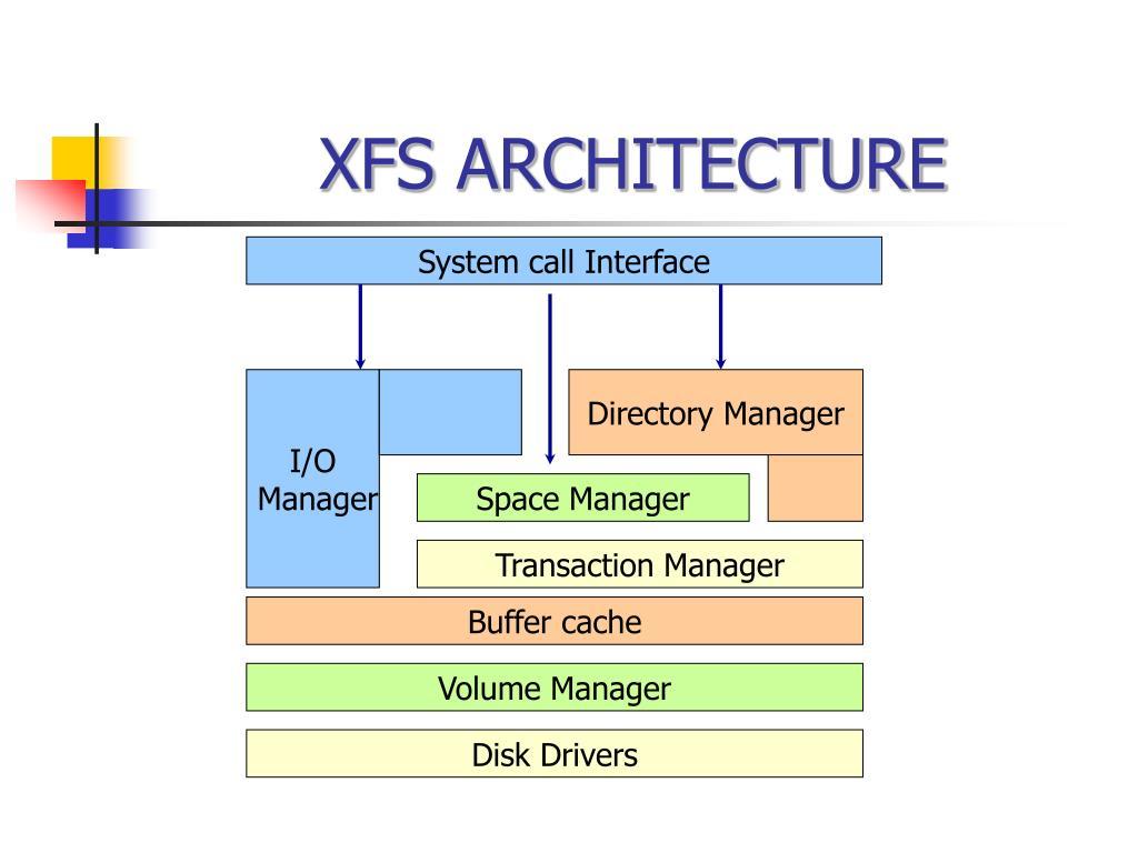 XFS ARCHITECTURE