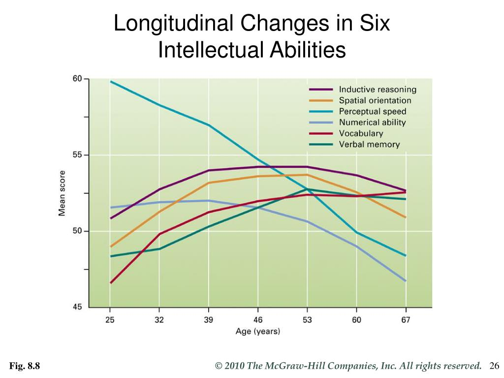 Longitudinal Changes in Six