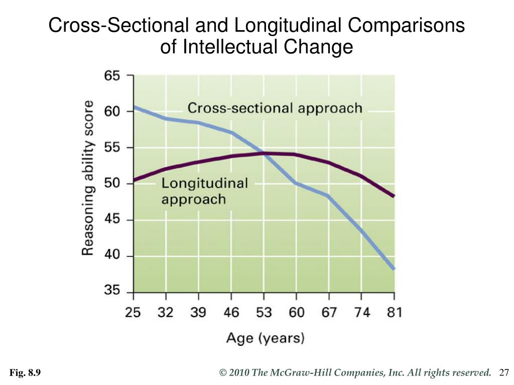 Cross-Sectional and Longitudinal Comparisons of Intellectual Change