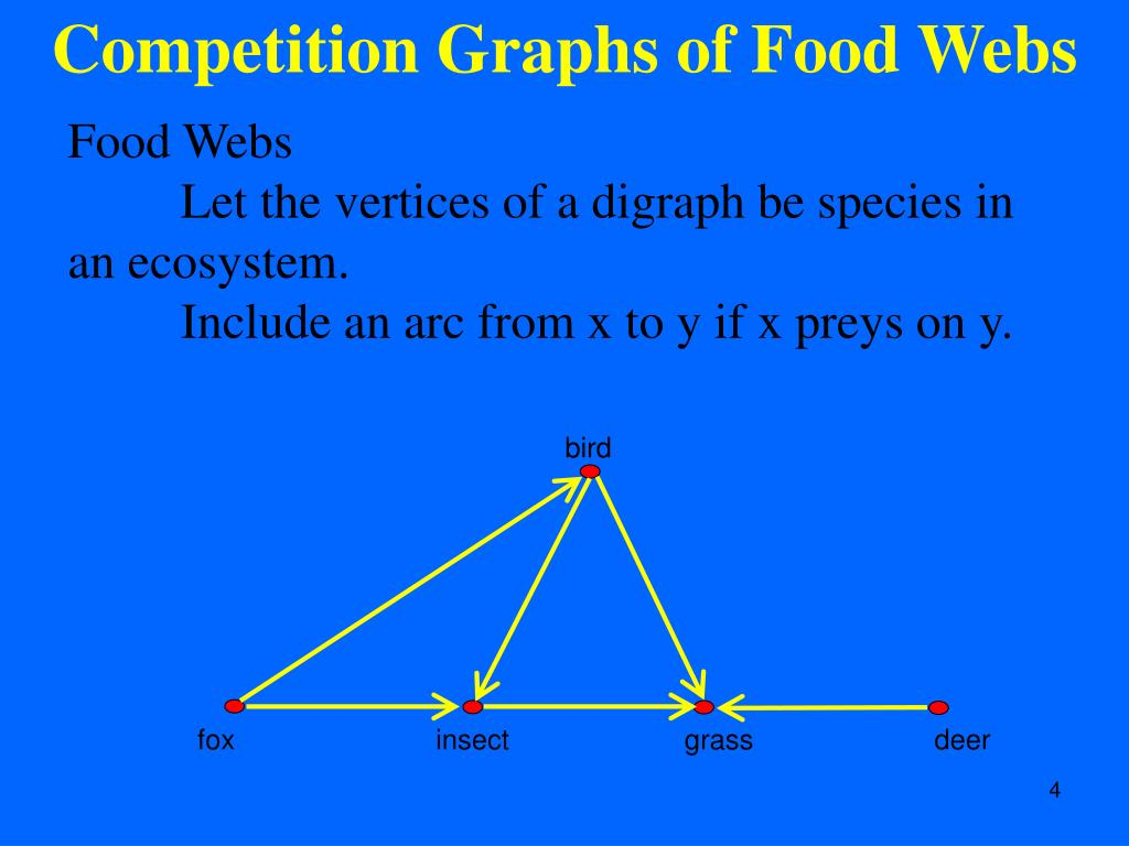 Competition Graphs of Food Webs