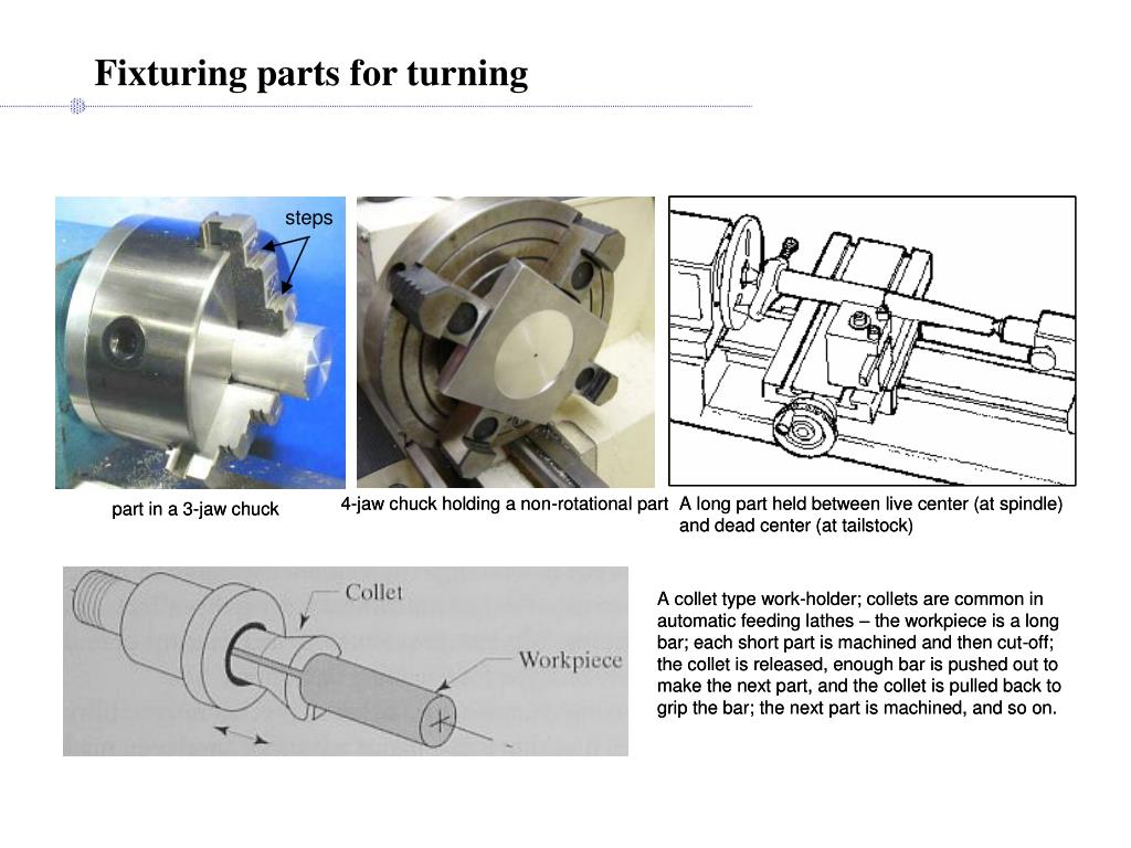 Fixturing parts for turning