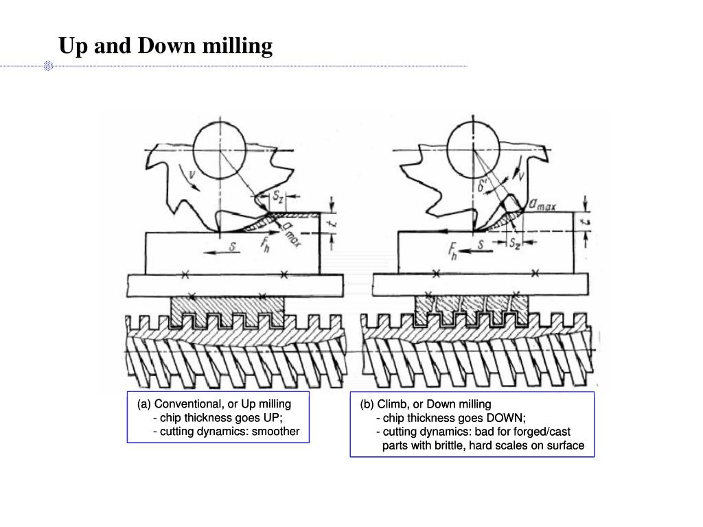 Up and Down milling
