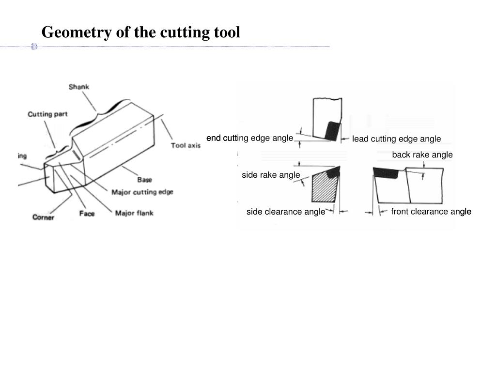 Geometry of the cutting tool