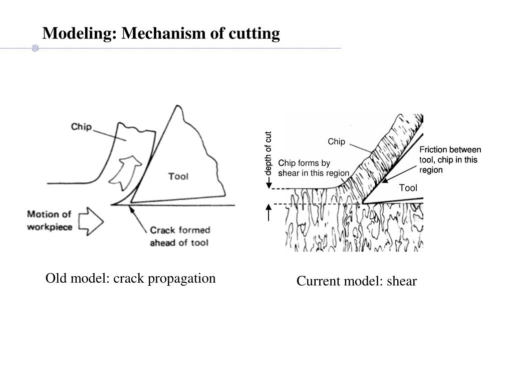 Modeling: Mechanism of cutting