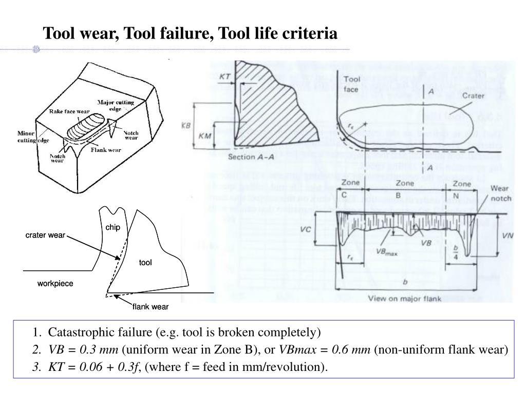 Tool wear, Tool failure, Tool life criteria
