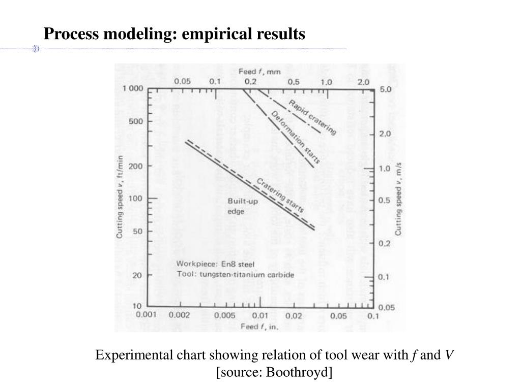 Process modeling: empirical results