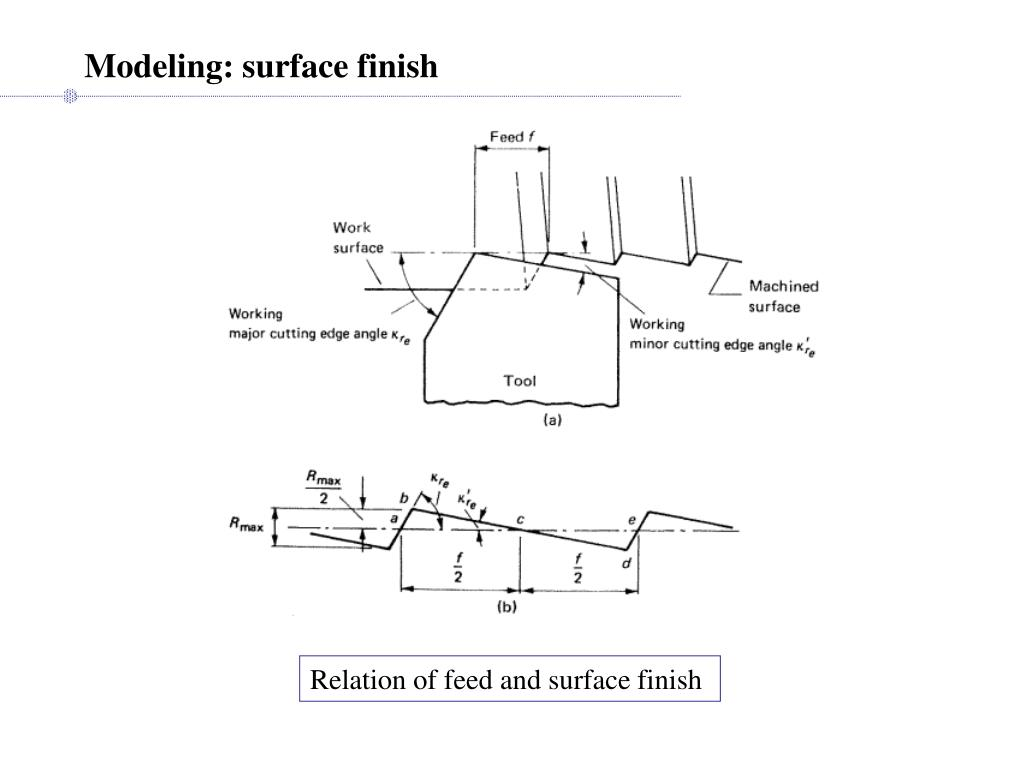 Modeling: surface finish