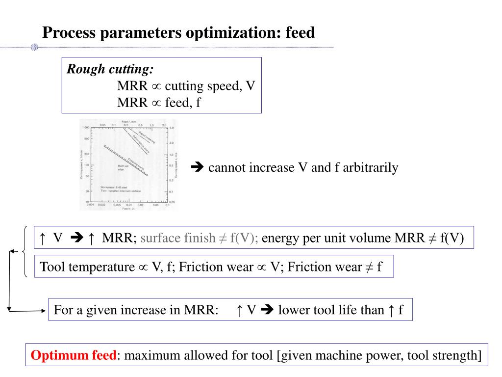 Process parameters optimization: feed