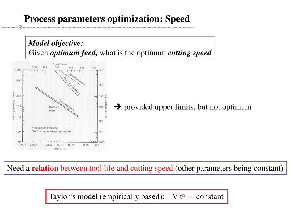 Process parameters optimization: Speed