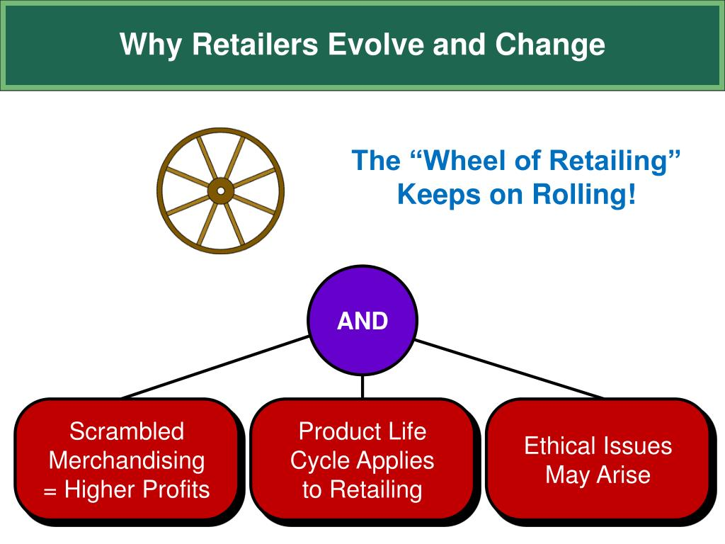 wheel of retailing concept A concept of retailing devised by philip kotler which states that new types of retailers complete a full wheel: usually beginning as low-margin, low-price, low-status.