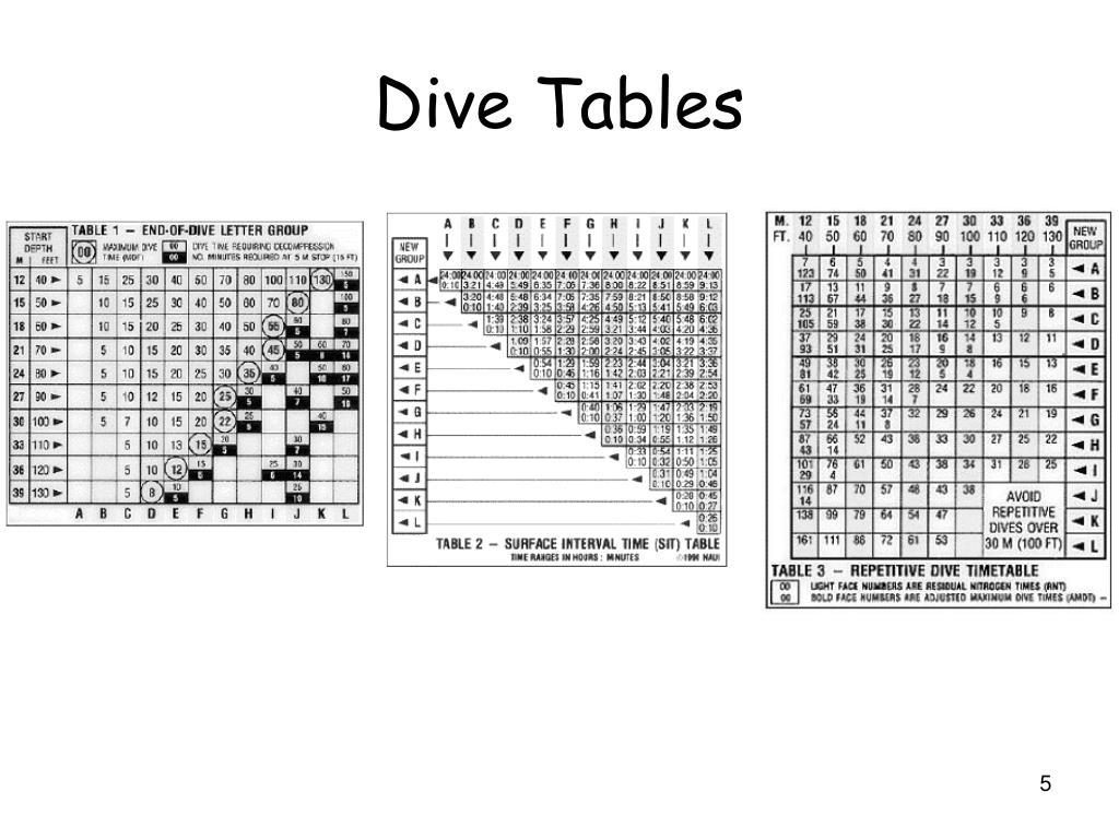 Dive Tables