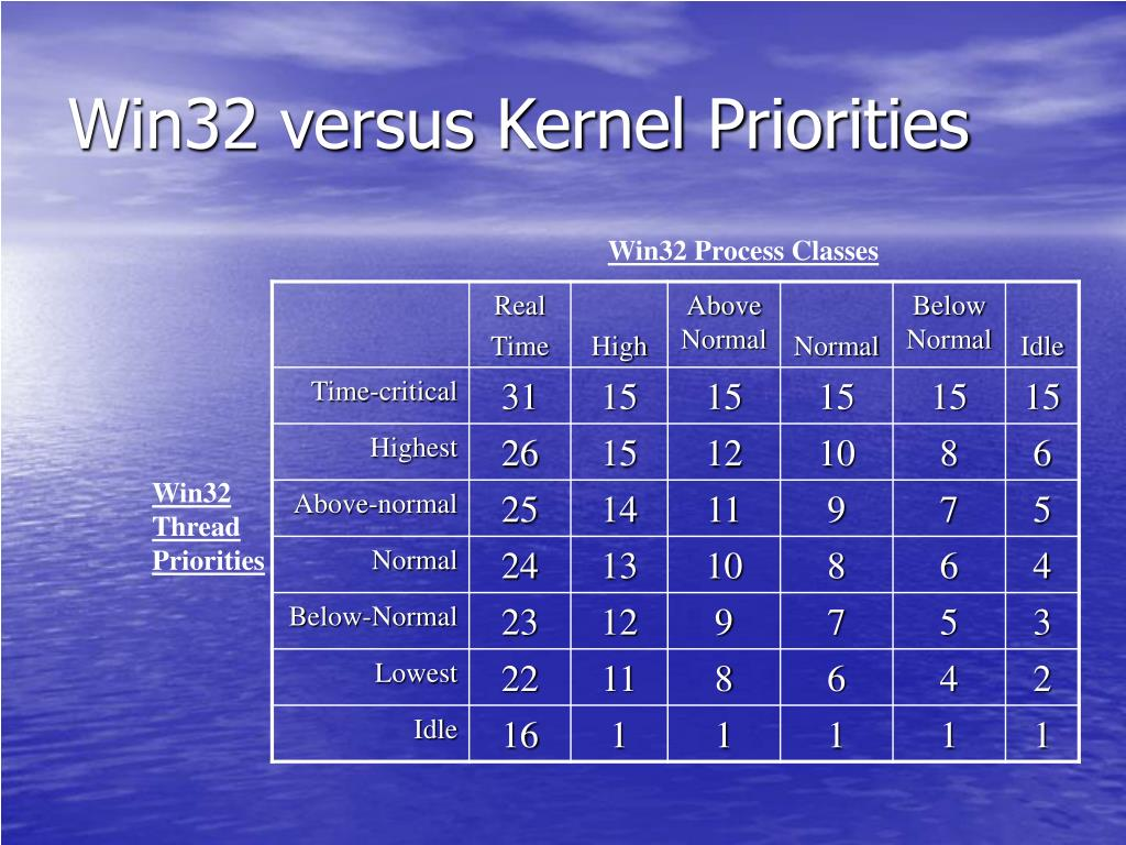 Win32 versus Kernel Priorities