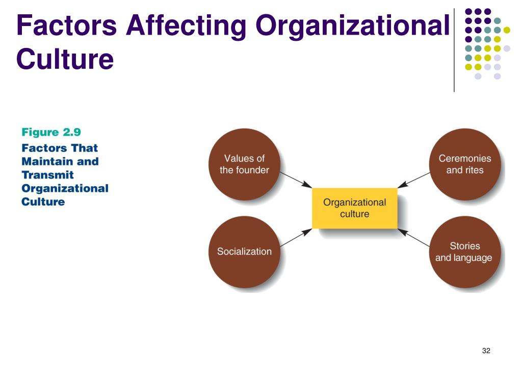 factors that influence organizational architecture Organizational structure & culture  –other contextual factors links between strategy &  –managers supposed to be able to influence the.