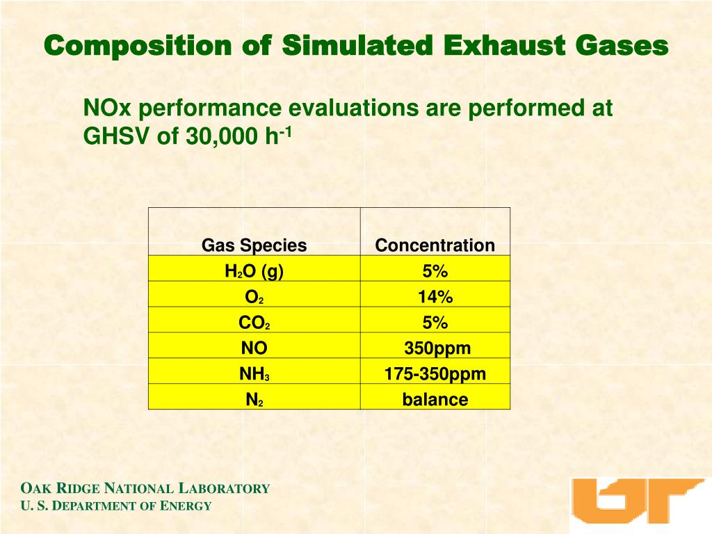 Composition of Simulated Exhaust Gases