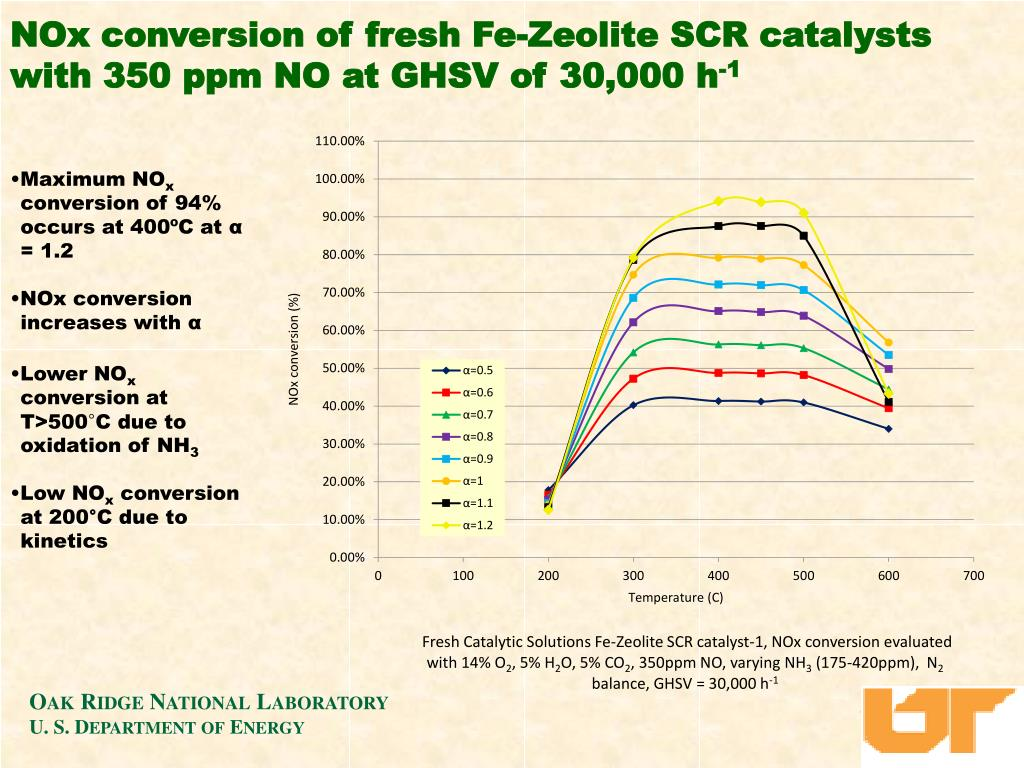 NOx conversion of fresh Fe-Zeolite SCR catalysts with 350 ppm NO at GHSV of 30,000 h