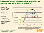 nox conversion of fresh fe zeolite scr catalysts with 350 ppm no at ghsv of 30 000 h 1