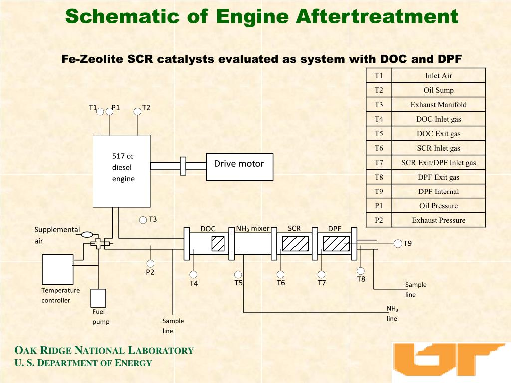 Schematic of Engine Aftertreatment
