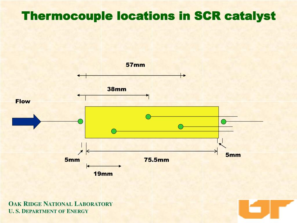 Thermocouple locations in SCR catalyst