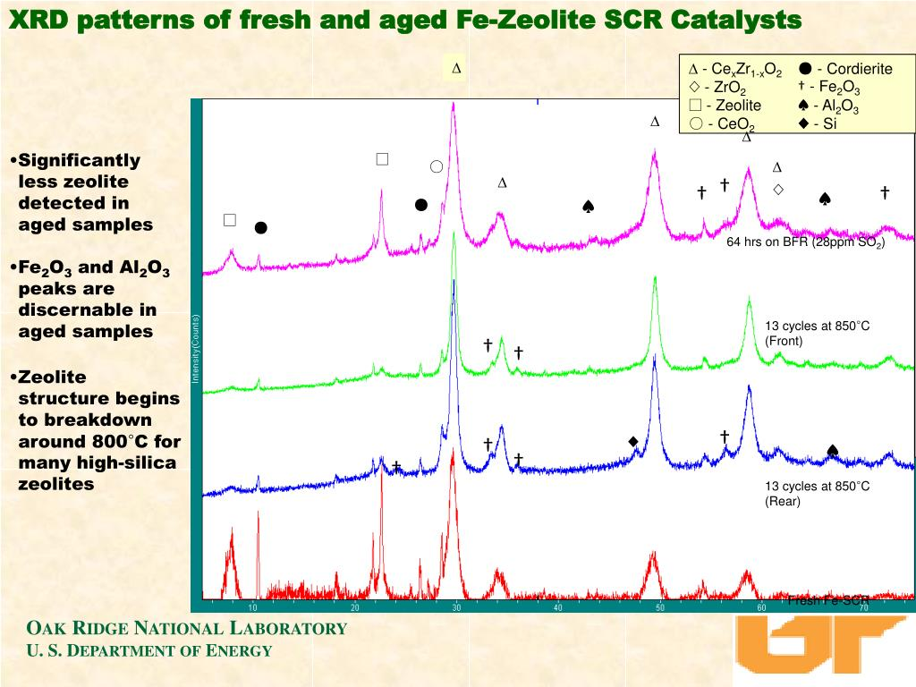 XRD patterns of fresh and aged Fe-Zeolite SCR Catalysts