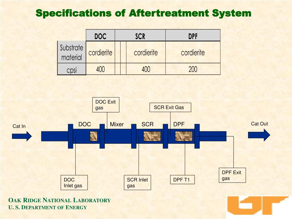 Specifications of Aftertreatment System