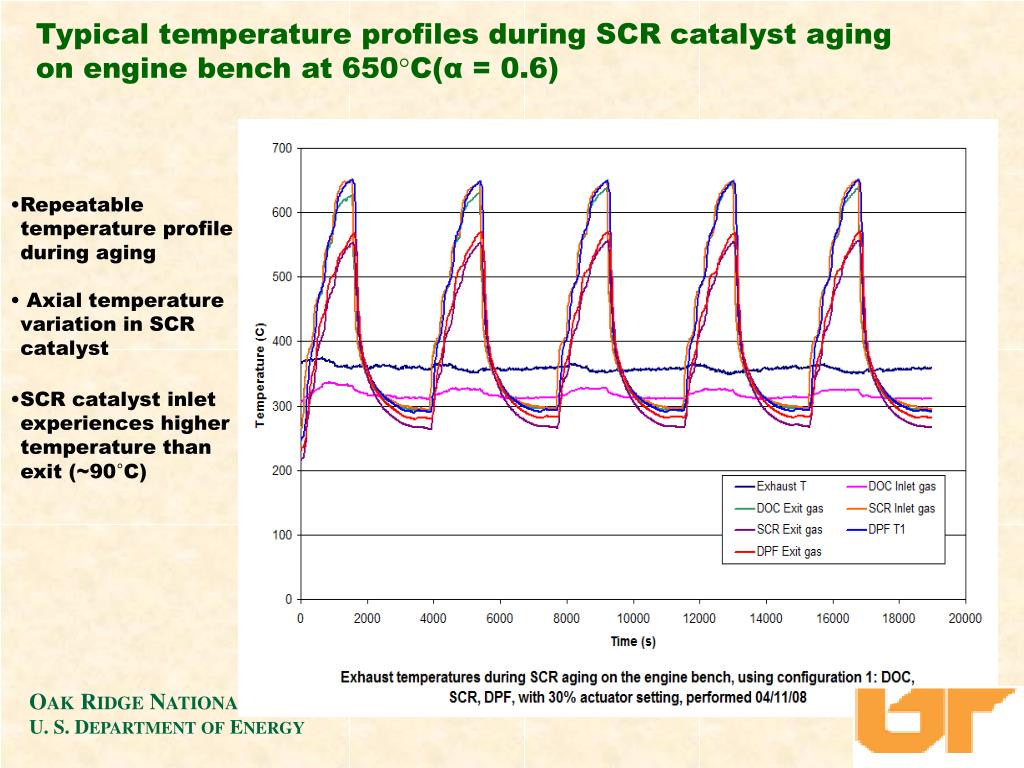 Typical temperature profiles during SCR catalyst aging on engine bench at 650°C