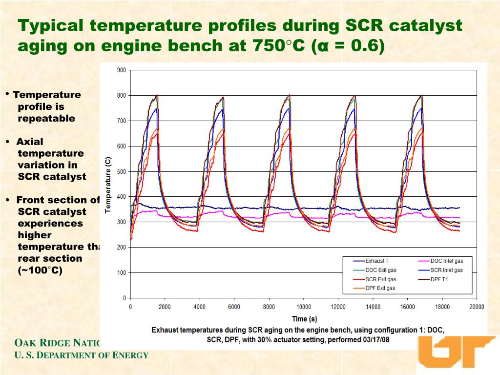 Typical temperature profiles during SCR catalyst aging on engine bench at 750°C (