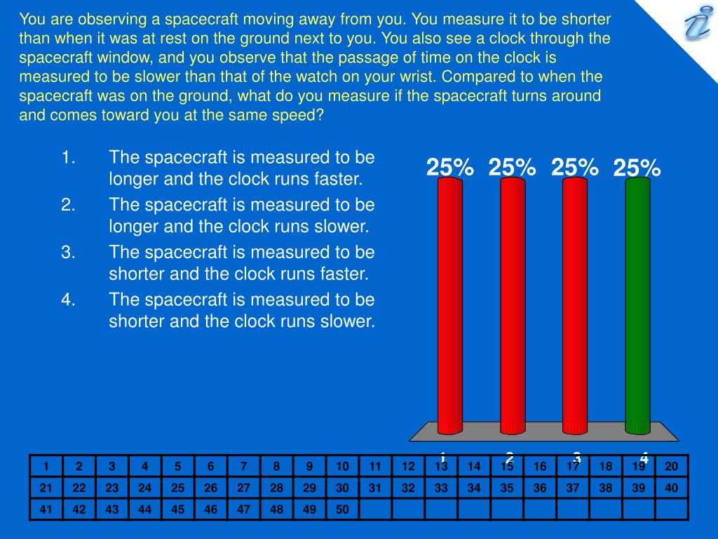 You are observing a spacecraft moving away from you. You measure it to be shorter than when it was at rest on the ground next to you. You also see a clock through the spacecraft window, and you observe that the passage of time on the clock is measured to be slower than that of the watch on your wrist. Compared to when the spacecraft was on the ground, what do you measure if the spacecraft turns around and comes toward you at the same speed?