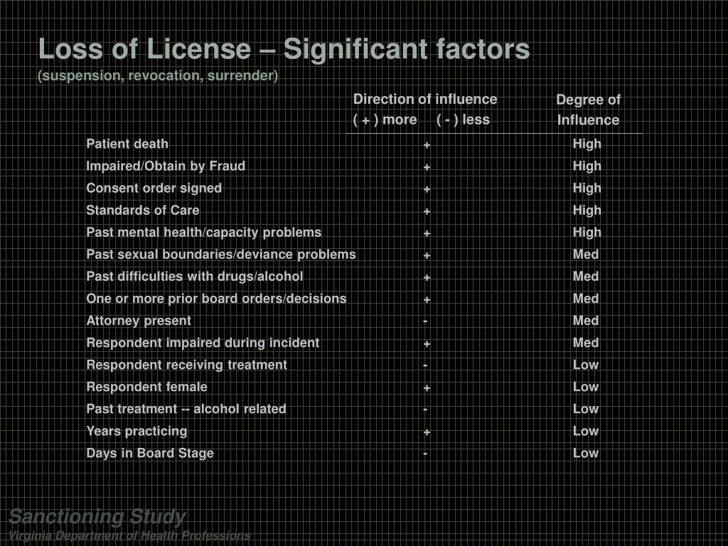 Loss of License – Significant factors