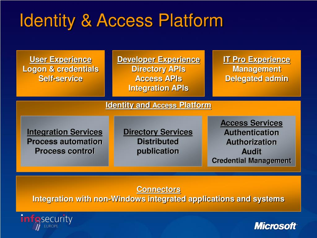 Identity & Access Platform