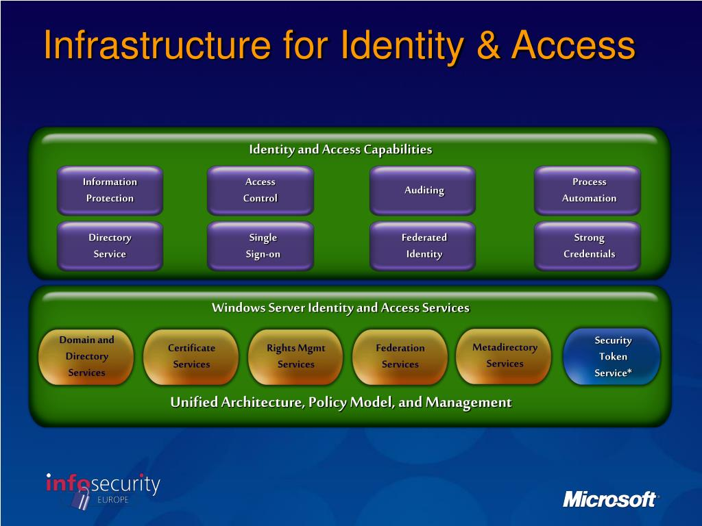 Identity and Access Capabilities