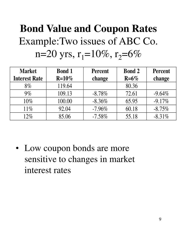 Coupon bond valuation