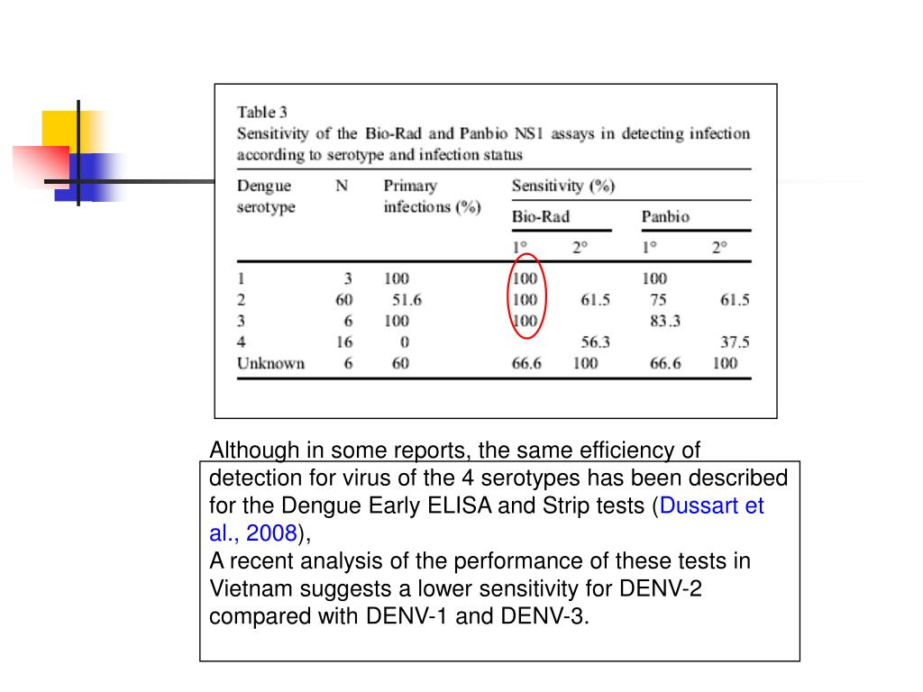 Although in some reports, the same efficiency of detection for virus of the 4 serotypes has been described for the Dengue Early ELISA and Strip tests (