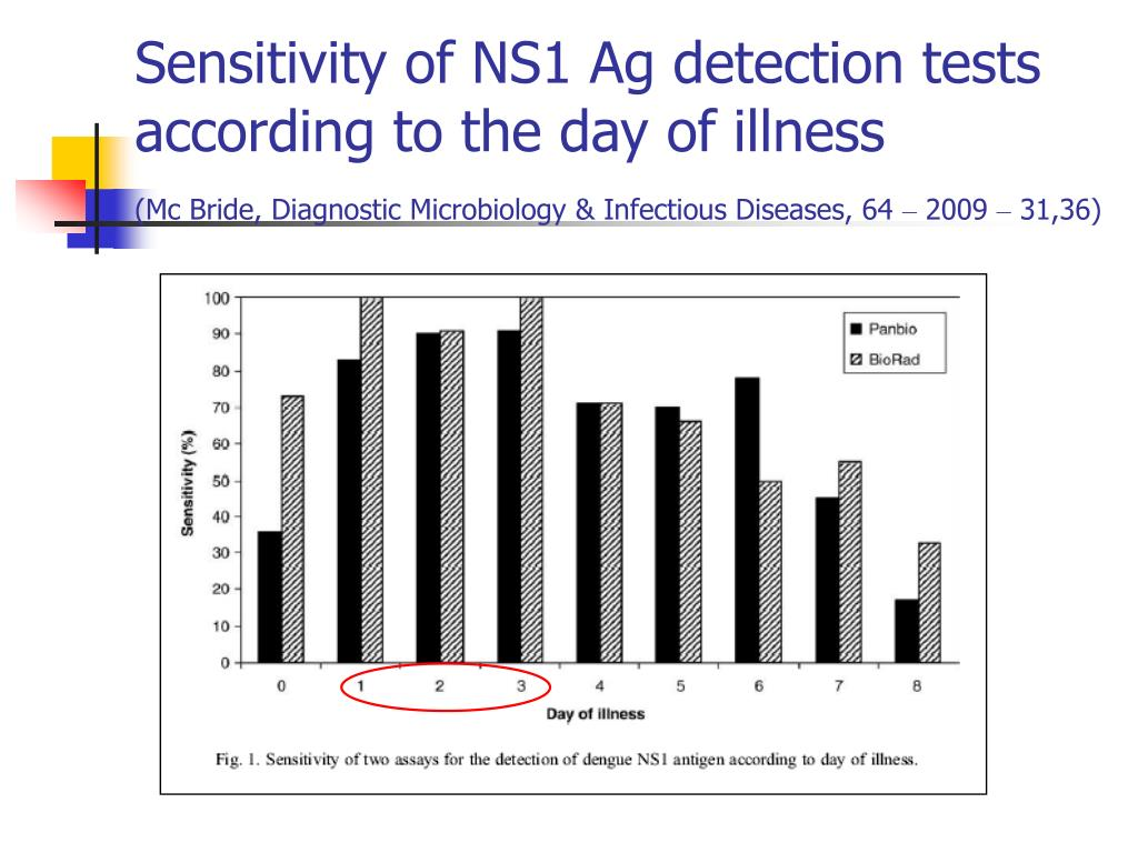 Sensitivity of NS1 Ag detection tests according to the day of illness