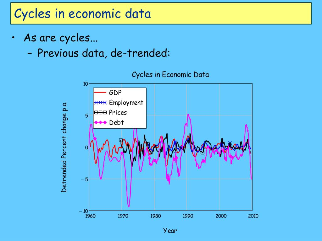 Cycles in economic data