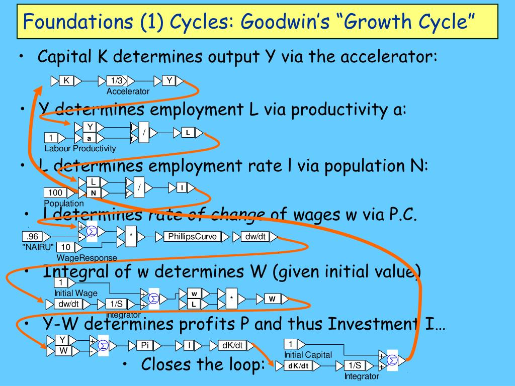 "Foundations (1) Cycles: Goodwin's ""Growth Cycle"""