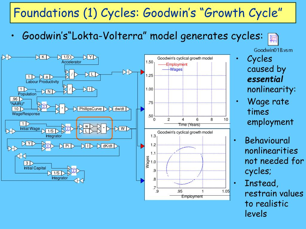 """Foundations (1) Cycles: Goodwin's """"Growth Cycle"""""""
