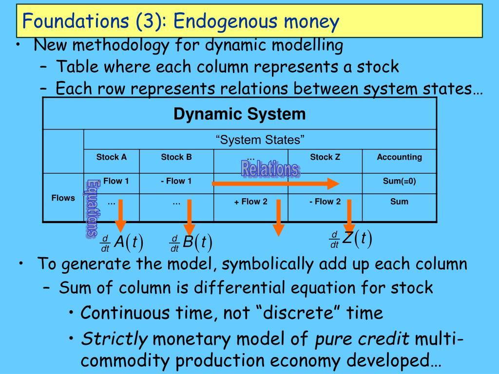 Foundations (3): Endogenous money