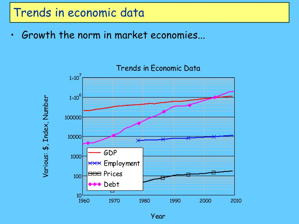 Trends in economic data