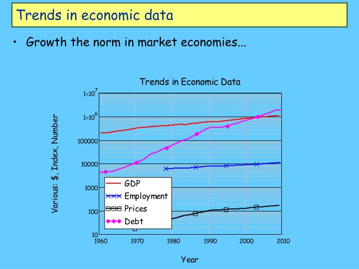 Trends in economic data l.jpg